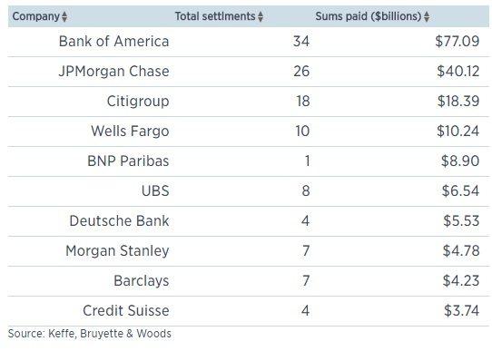 10-banks-hit-hardest-by-settlements
