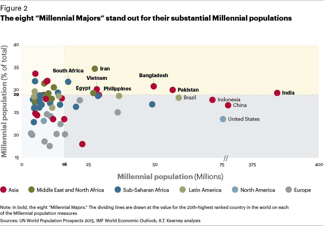 global-millennials