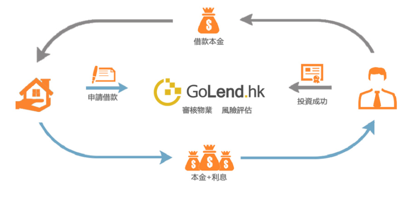 The Peer To Peer Lending Industry In Hong Kong – High In Potential & Competition