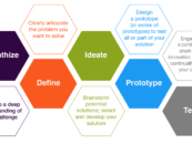 Banks should look at Design Thinking as a way to compete with the emerging fintech sector