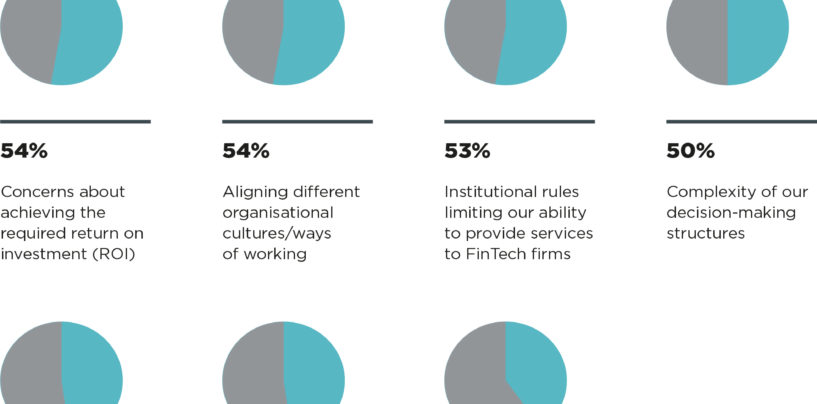 21% of Hong Kong Banks Eyeing Fintech