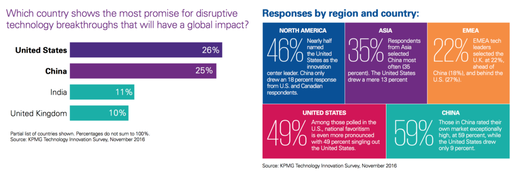 KPMG Global technology innovation hubs - 2