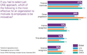 KPMG Global technology innovation hubs - career