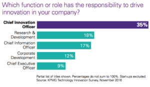 KPMG Global technology innovation hubs - roles