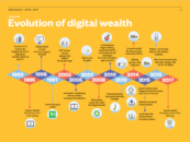 The Case for Robo-Advisory and Digital Wealth