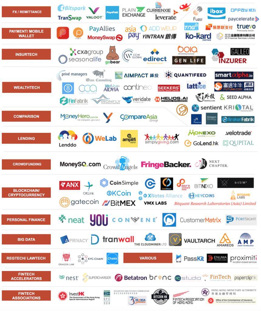 Hong Kong Fintech Startups 2017