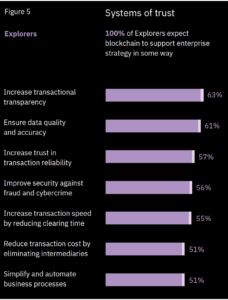 IBM Blockchain report Pic 4