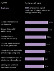 IBM Blockchain report Pic 4