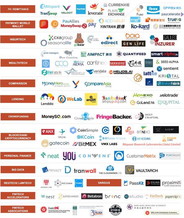 hong fintech startups