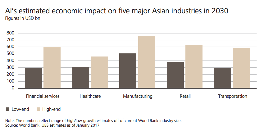 AI economic impact Asia UBS report