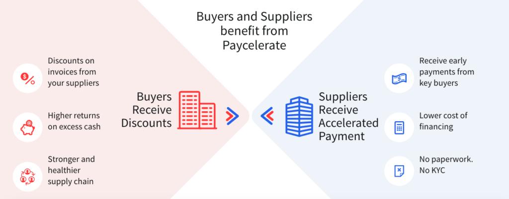 Paycelerate info