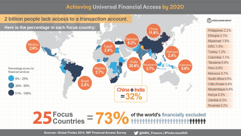 Universal Financial Access by 2020