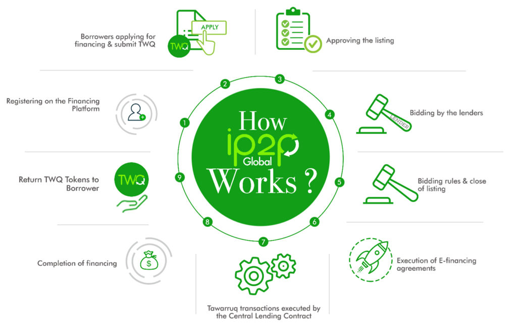 how ip2pglobal works- personal financing