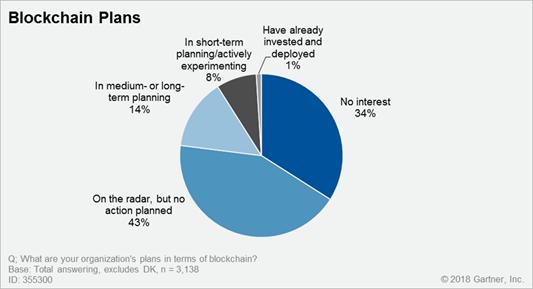 Blockchain Adoption, Worldwide
