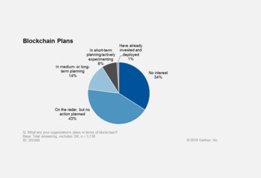 Gartner Survey Reveals the Scarcity of Current Blockchain Deployments