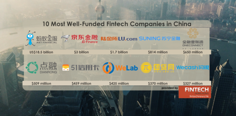 10 Most Well-Funded Fintech Companies in China