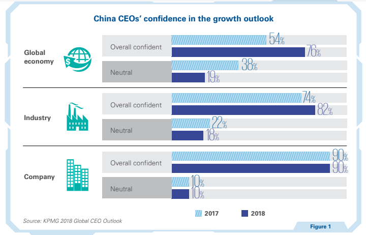 China CEOs' confidence in the growth outlook
