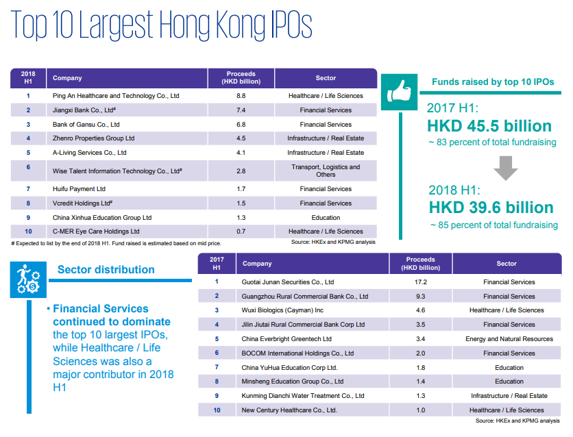Top 10 Largest HK IPOs