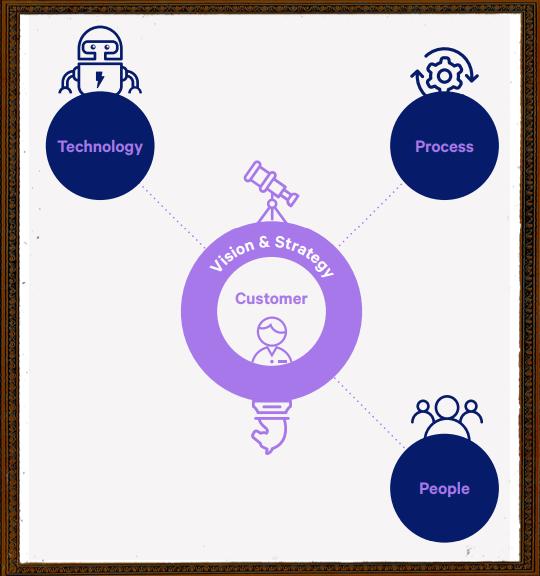 People, Process, Technology 01