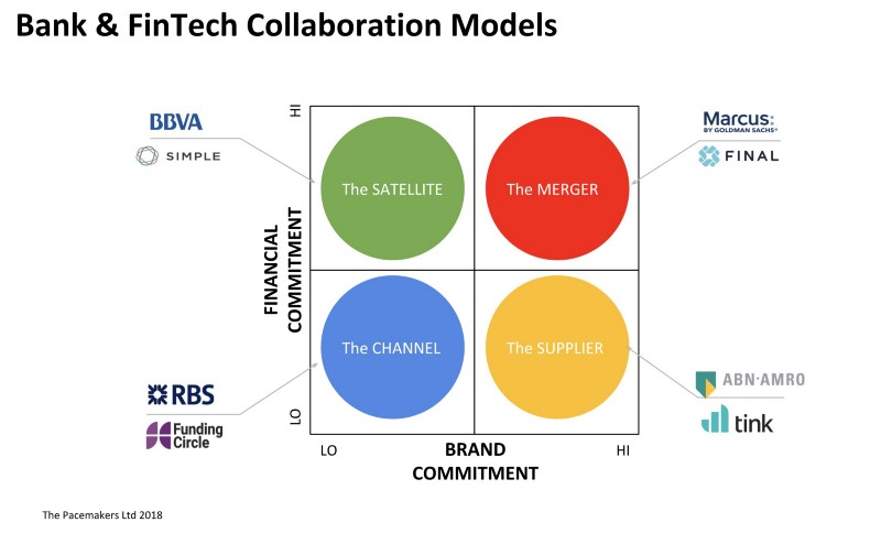 Collaboration Models
