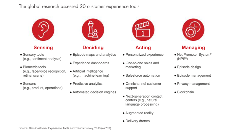 20 customer experience tools