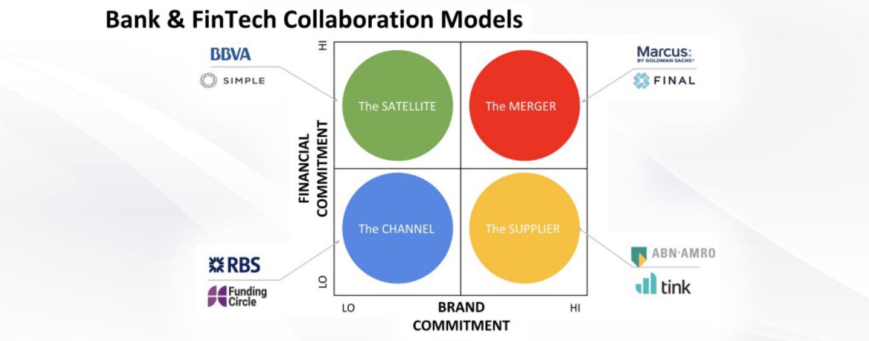 Bank & FinTech Collaboration Models – How Big Banks Plan Fight the Big Tech Challenge