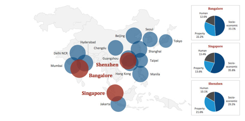 Hong Kong is Wild Card for Tech Startups, Meanwhile Shenzhen and Beijing Tops the List