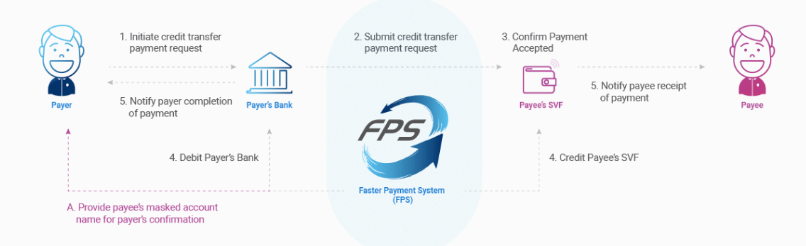 HKMA Faster Payment System