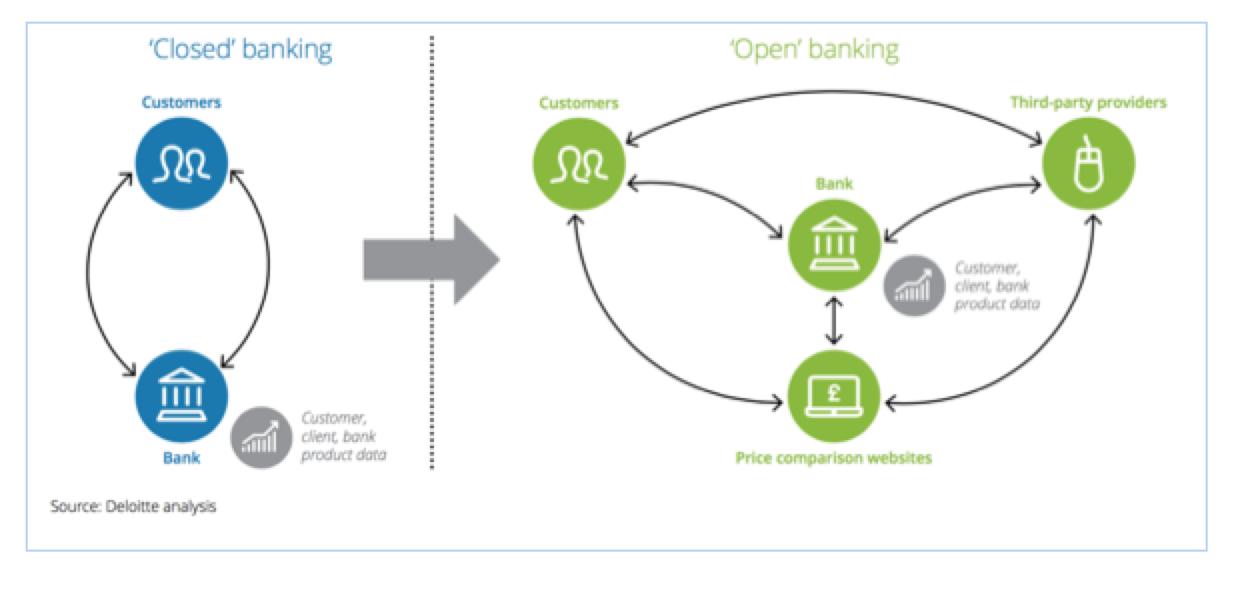 Open Banking Hong Kong - Deloitte Chart