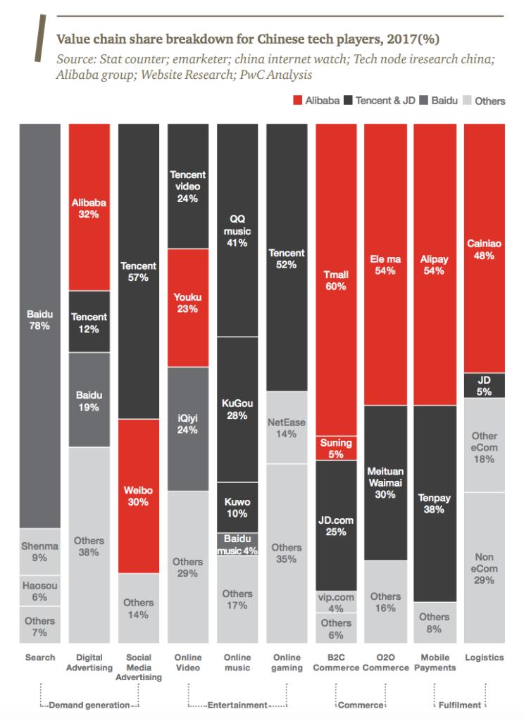 Value chain share breakdown