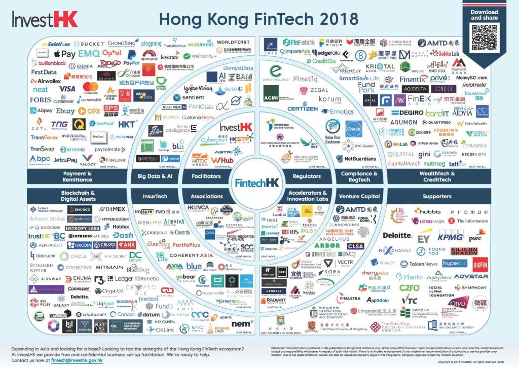 Hong Kong Fintech Map 2018