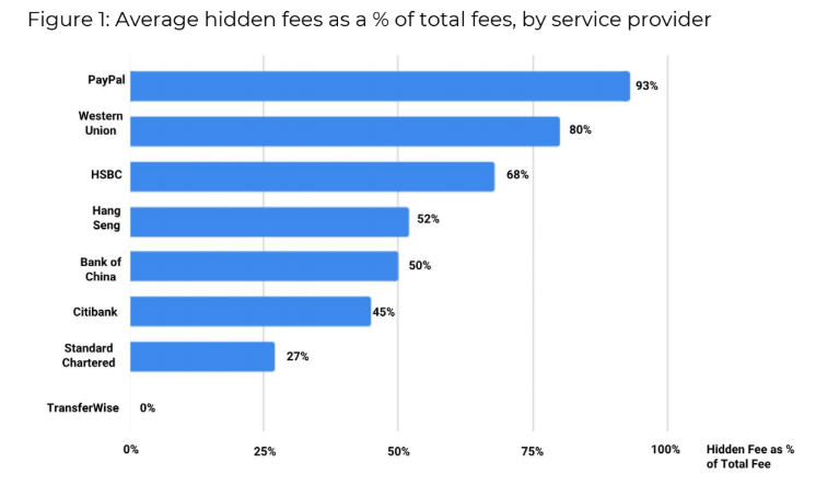 Average hidden fees as a % of total fees, by service provider