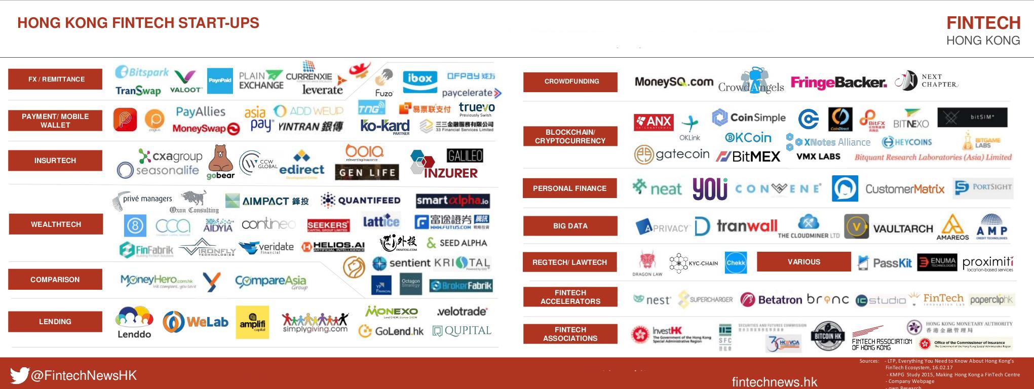 Hong Kong Fintech Startup