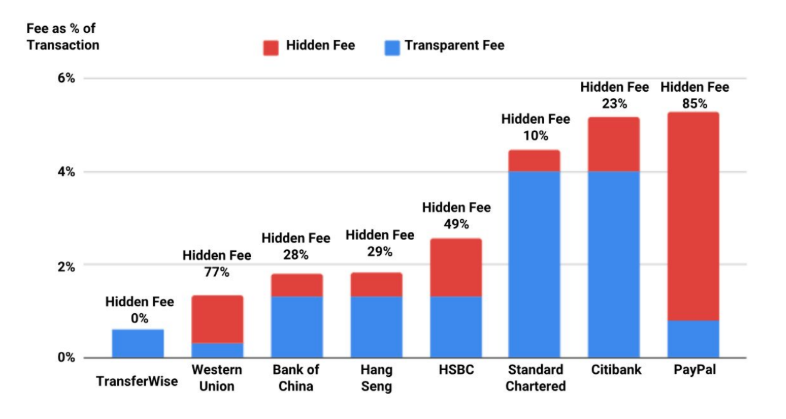 Sending HK$5,000 to the UK - how large are the hidden fees?