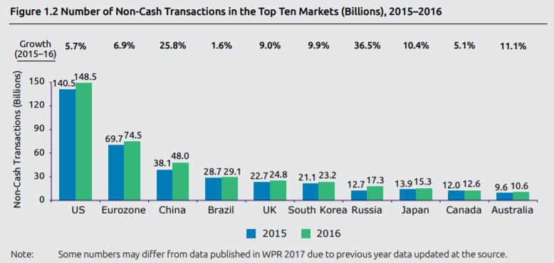 China Cashless