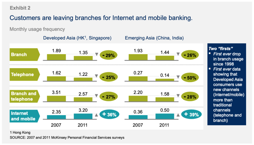 Customers leaving branches for Internet and mobile banking
