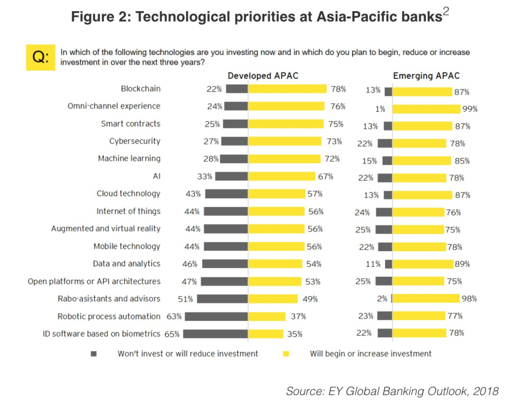 Technological priorities at APAC banks, EY