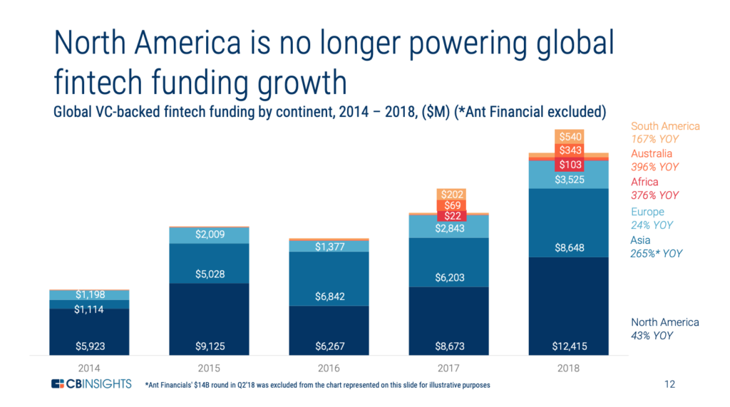 Fintech funding 2018 CB Insights
