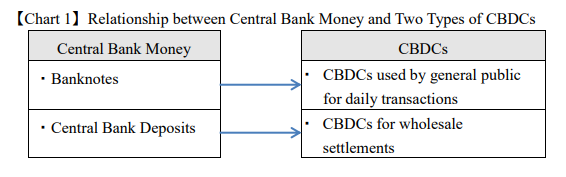 Japan Central Bank Backed Digital Currency