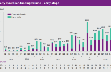 Globally, Insurtechs Received over US$1 Bil in Funding Q1 of 2019