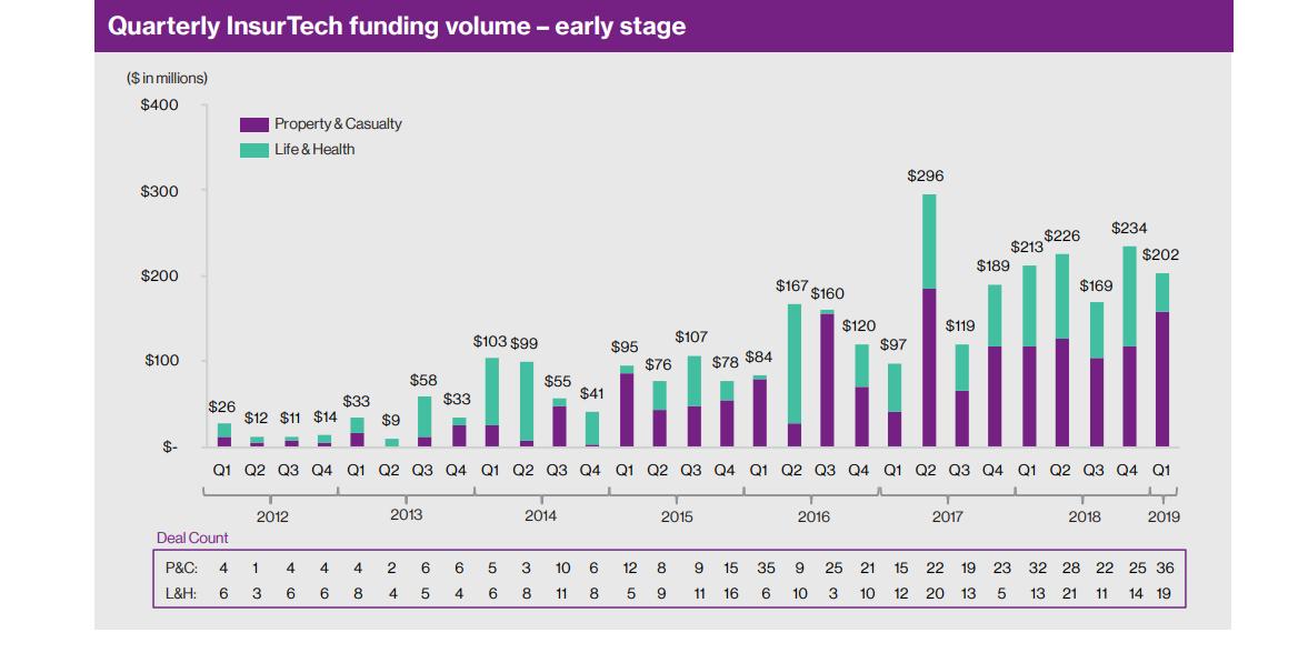Insurtech Funding