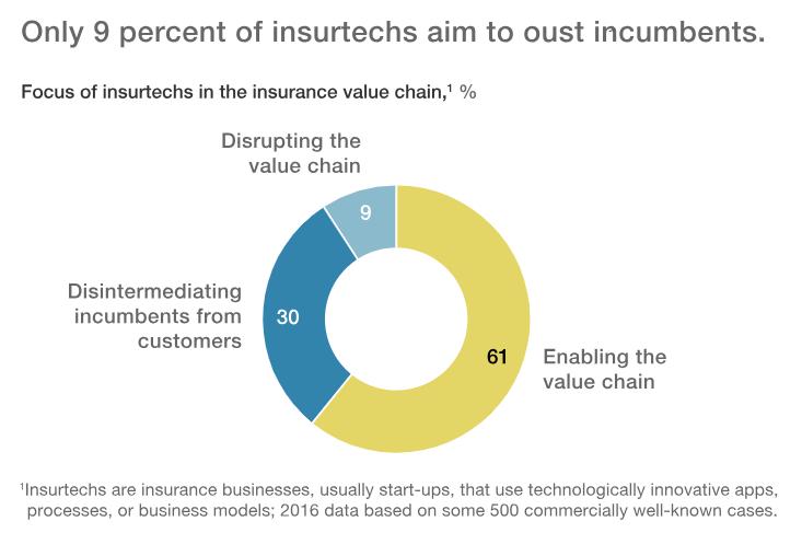 mckinsey insurtechs disrupt incumbent insurance