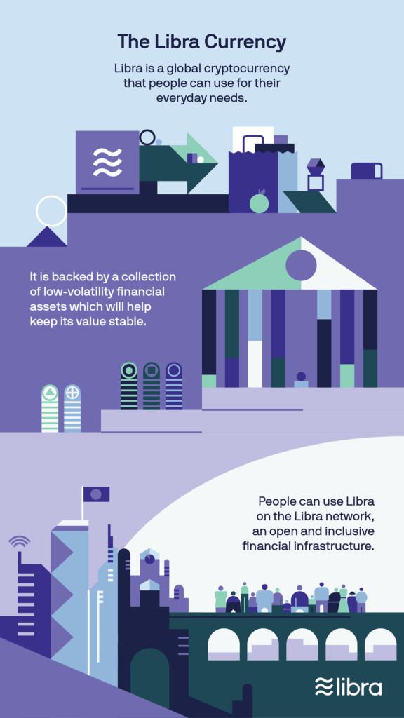 Libra infographic by Libra Association via Facebook