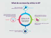 Fintech Infographic of the Week: Ethical AI