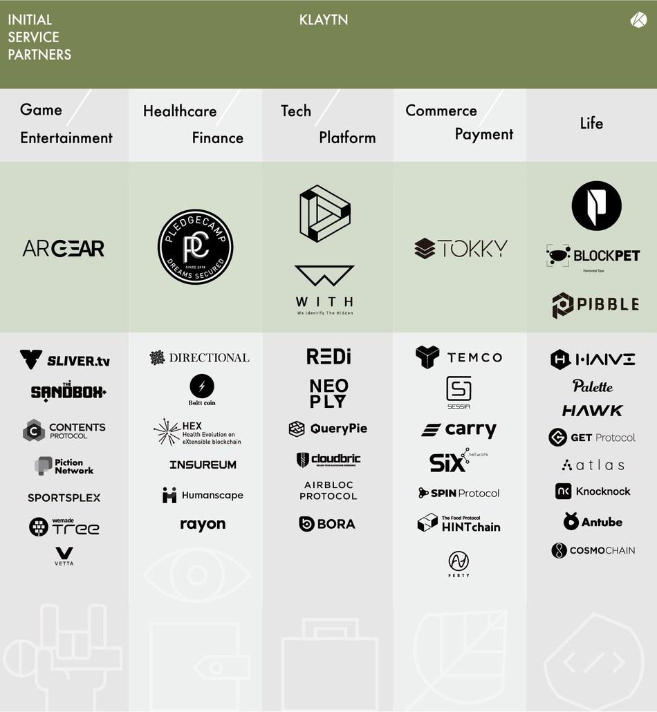Klaytn Initial Service Partners