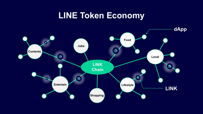 LINE Token Economy, linecorp.com