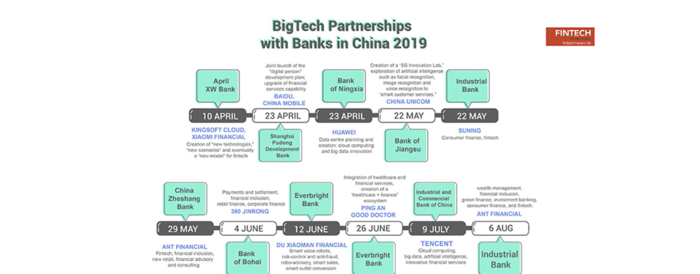 Banks in China Are Increasingly Partnering with BigTechs