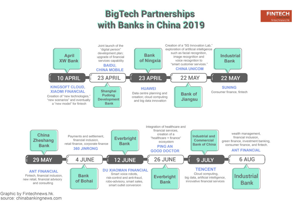 BigTech Partnerships with Banks in China 2019