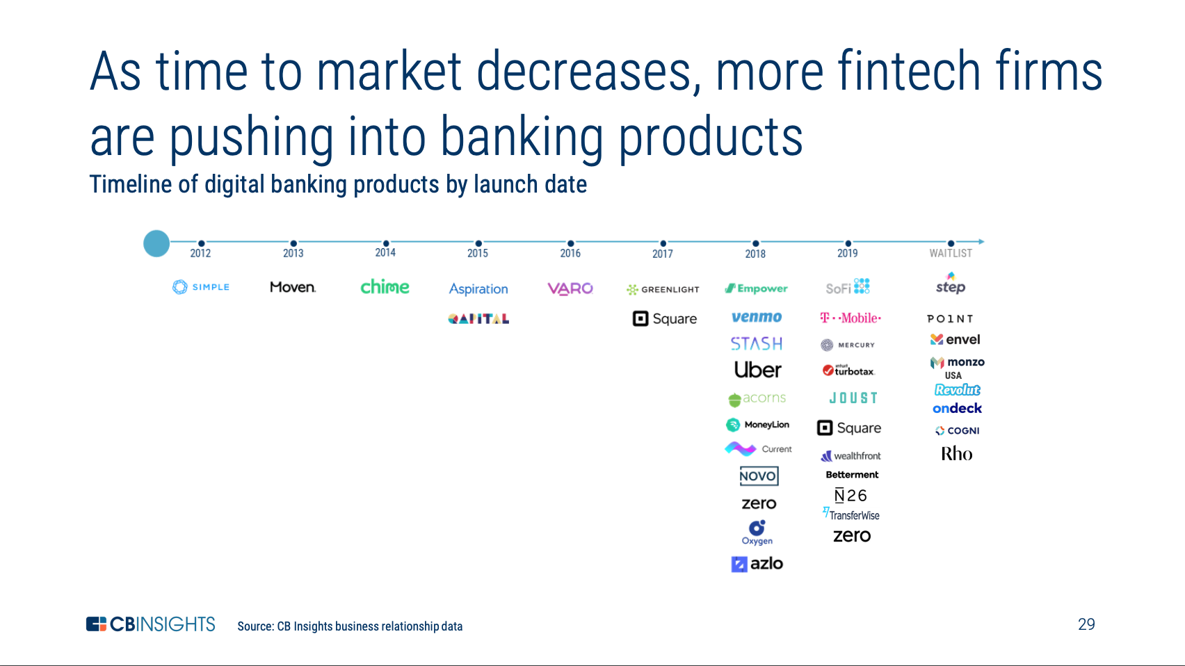 Fintechs-digital-banking-products