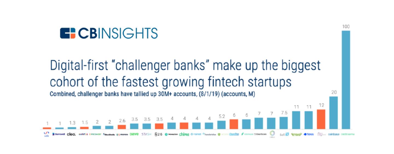 Where Does The Future Lie for Virtual Banks? | Fintech Hong Kong